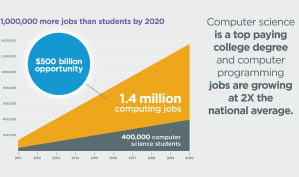 more-jobs-than-students