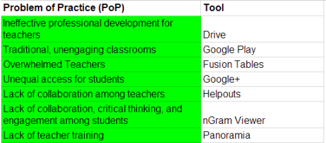 Problems of Practice  PoP    Google Teacher Academy Resources