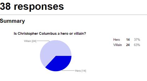 Christopher Columbus   Google Forms