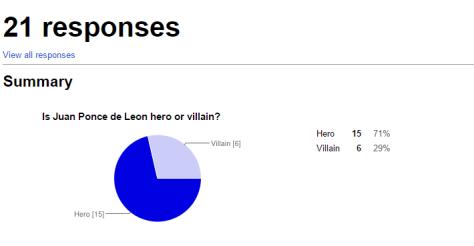 Juan Ponce de Leon   Google Forms